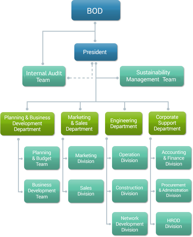 """tata indicom organisation structure figure Easily share your publications and get them in front of issuu's millions idea, vodafone, bsnl and tata indicom"""" with organizational structure."""